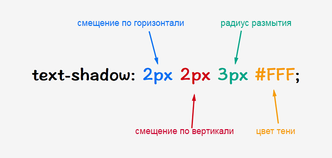 text-shadow-syntax